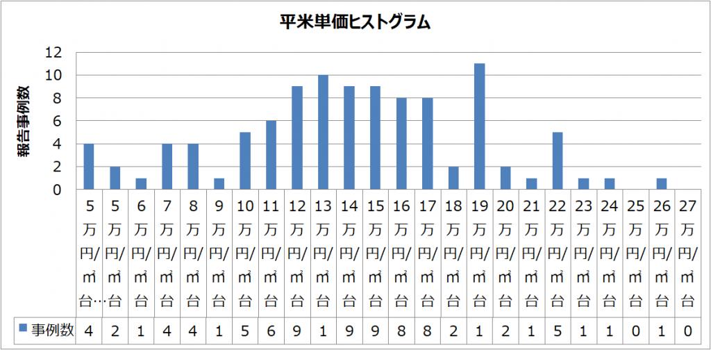 リノベ平米単価ヒストグラム