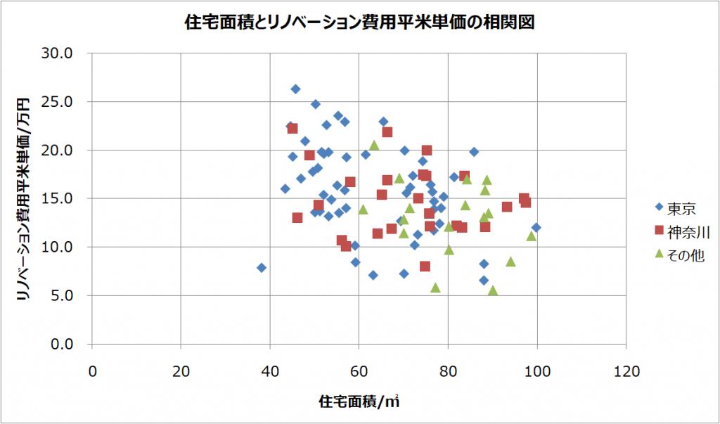 住宅面積とリノベーション費用平米単価の相関図