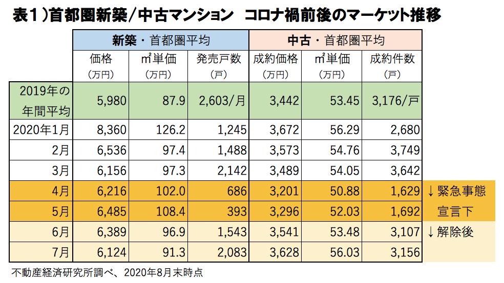 住宅価格推移